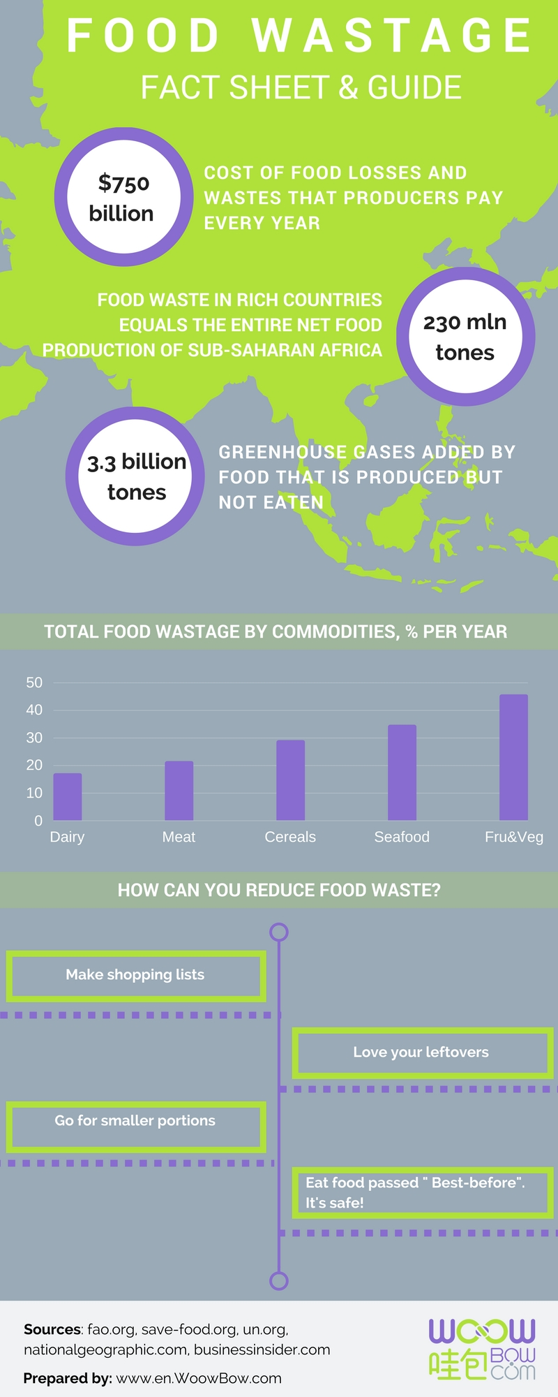 Food Waste Infographic 2017 Fact Sheet and guide