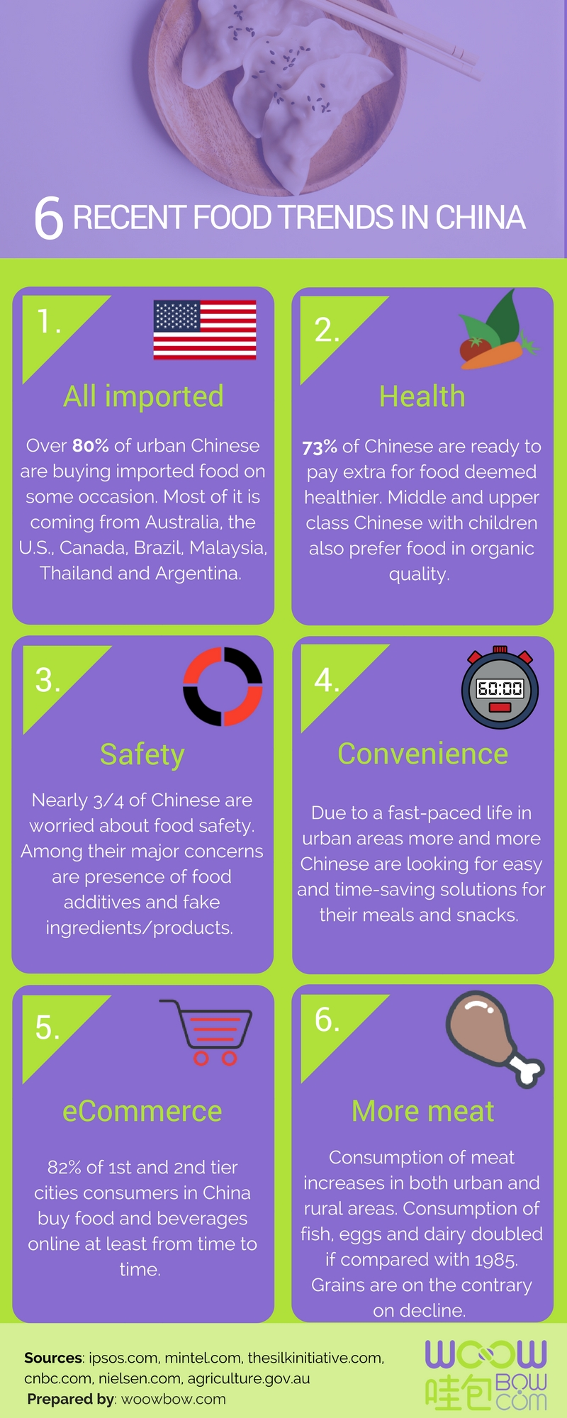 6 recent food trends in china info-graphic 2017