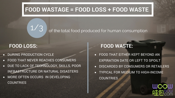 Food waste statistics in china 2017
