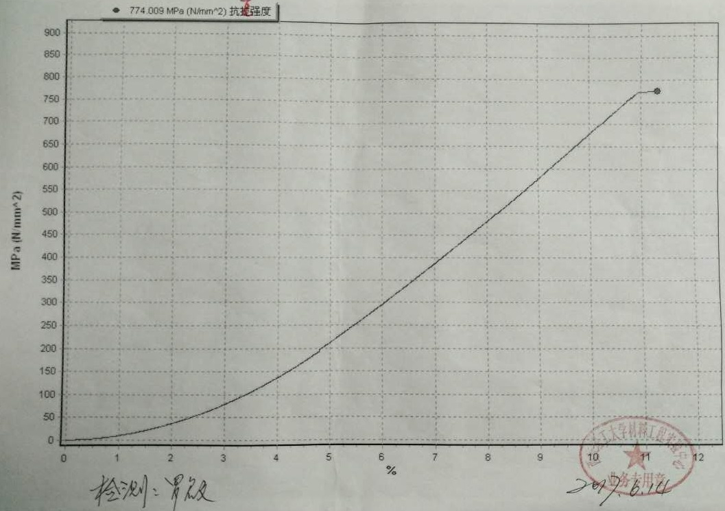 compressive strength on date of 2017/06/14 of  TbDyFe Alloy